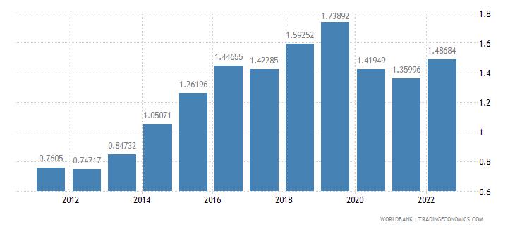 ireland urban population growth annual percent wb data