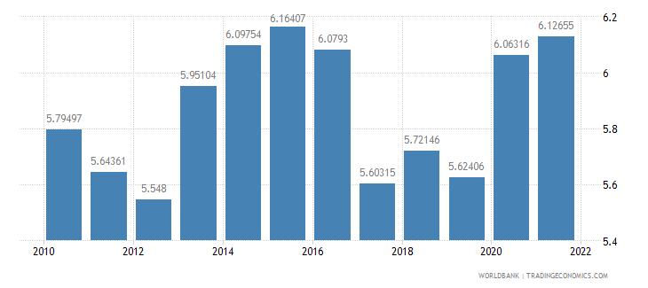 ireland vulnerable employment female percent of female employment wb data