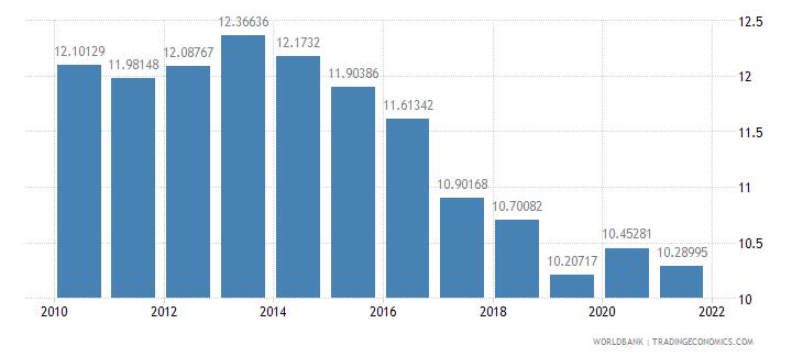 ireland vulnerable employment total percent of total employment wb data