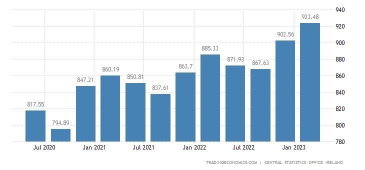 Ireland Average Weekly Earnings