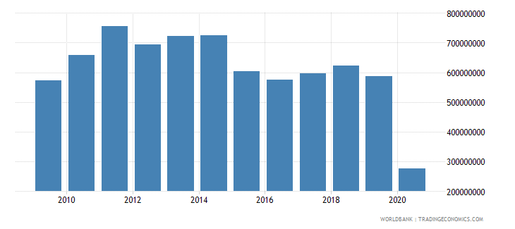 ireland workers remittances and compensation of employees received us dollar wb data