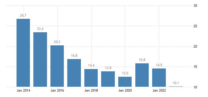 ireland youth unemployment rate eurostat data
