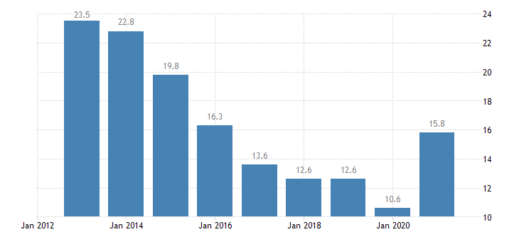 ireland youth unemployment rate females eurostat data