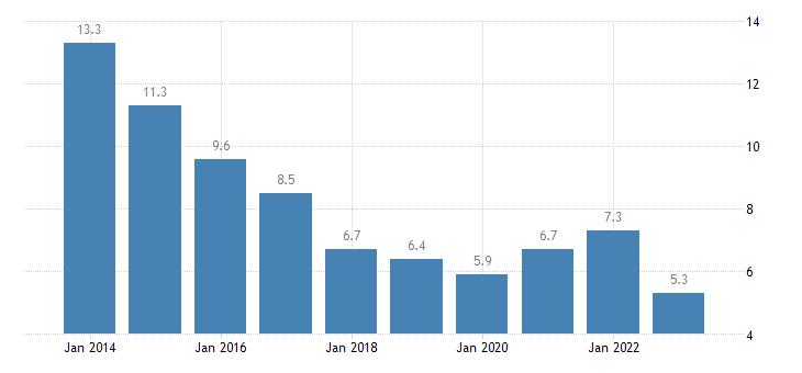 ireland youth unemployment ratio 15 24 eurostat data