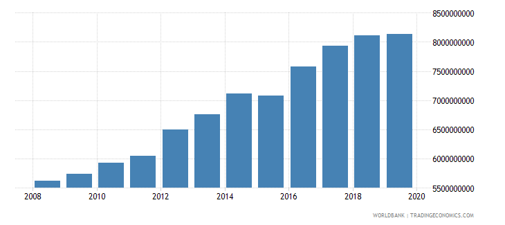 isle of man gdp constant 2000 us$ wb data