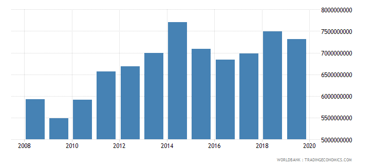 isle of man gdp current us$ wb data