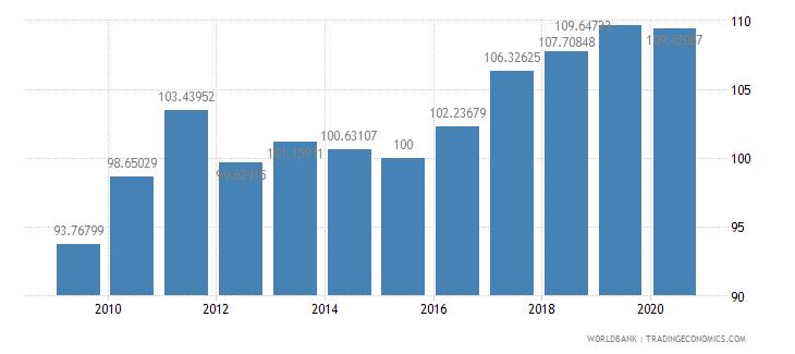 isle of man gdp deflator base year varies by country wb data