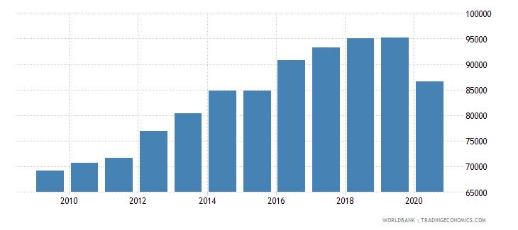 isle of man gdp per capita constant 2000 us$ wb data
