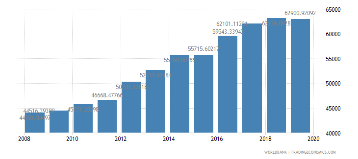 isle of man gdp per capita constant lcu wb data