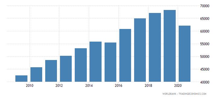 isle of man gdp per capita current lcu wb data