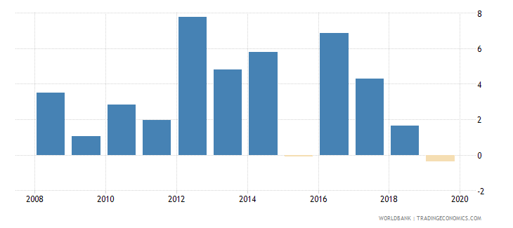 isle of man gdp per capita growth annual percent wb data