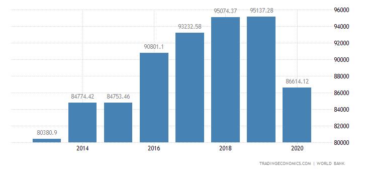 Isle Of Man GDP Per Capita
