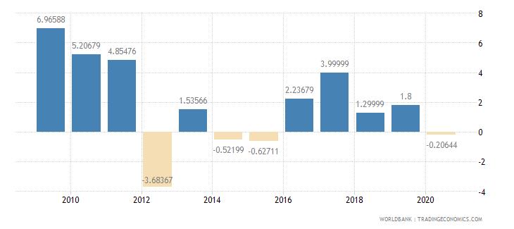 isle of man inflation gdp deflator annual percent wb data