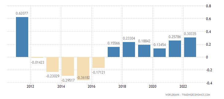isle of man population growth annual percent wb data