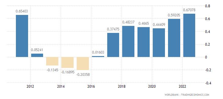isle of man urban population growth annual percent wb data