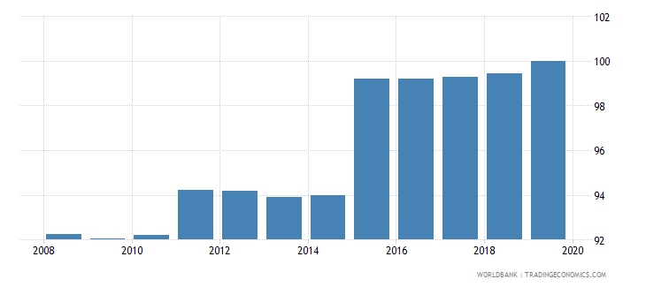 israel 5 bank asset concentration wb data