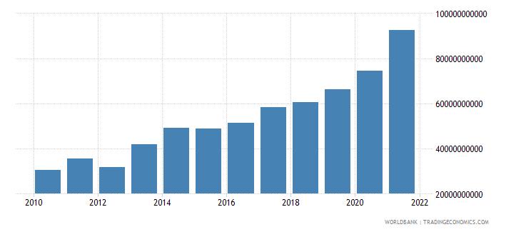 israel adjusted net savings including particulate emission damage us dollar wb data