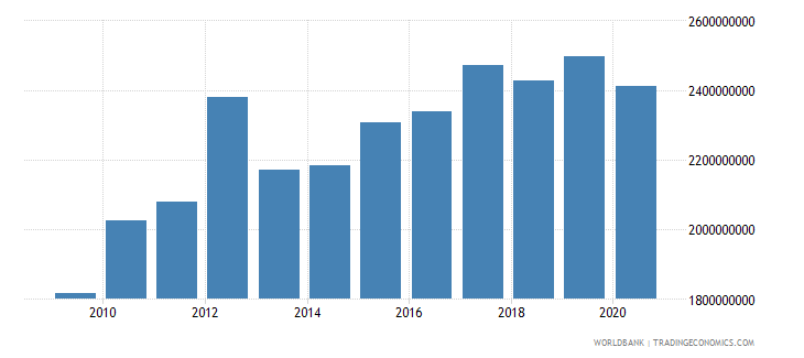 israel adjusted savings carbon dioxide damage us dollar wb data