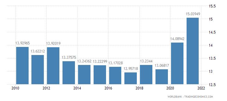israel adjusted savings consumption of fixed capital percent of gni wb data