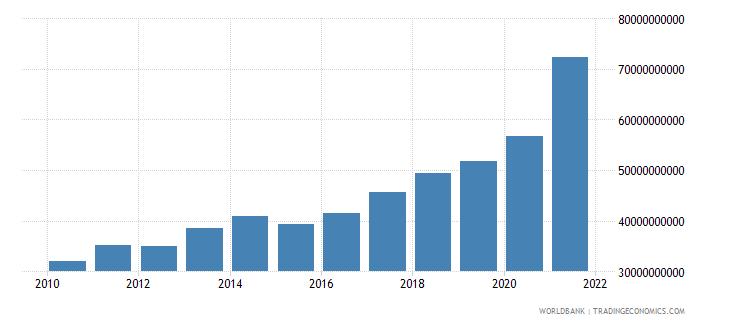 israel adjusted savings consumption of fixed capital us dollar wb data