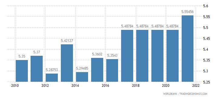 israel adjusted savings education expenditure percent of gni wb data