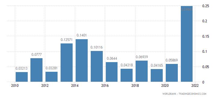 israel adjusted savings energy depletion percent of gni wb data