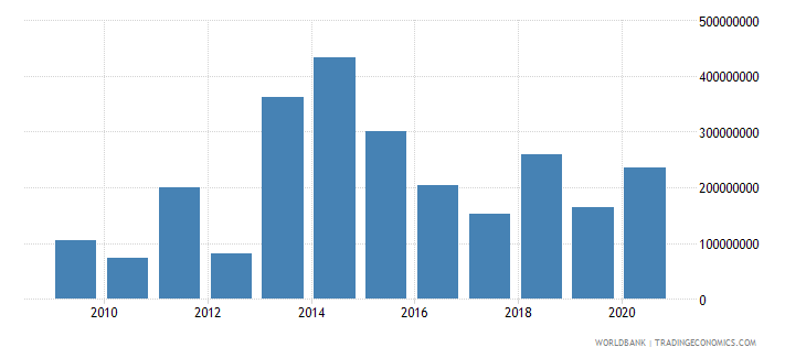 israel adjusted savings energy depletion us dollar wb data