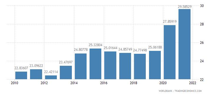 israel adjusted savings gross savings percent of gni wb data