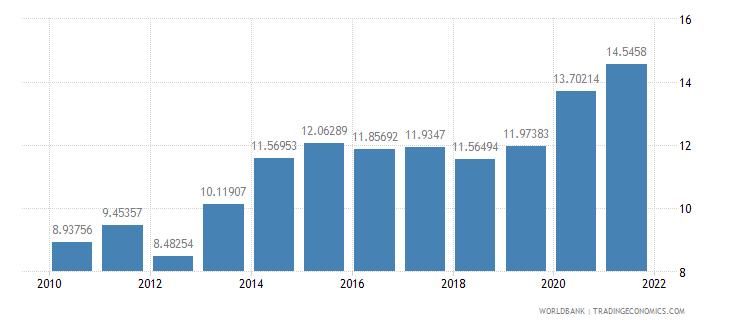israel adjusted savings net national savings percent of gni wb data