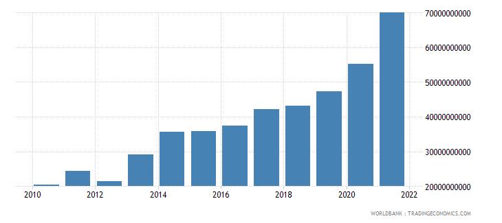 israel adjusted savings net national savings us dollar wb data