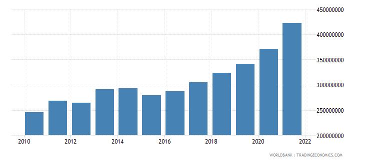 israel adjusted savings particulate emission damage us dollar wb data