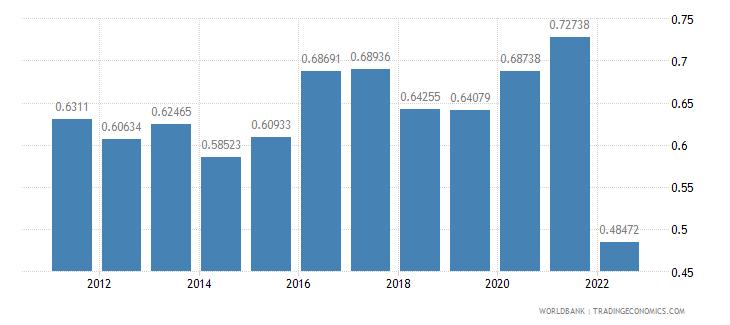 israel agricultural raw materials exports percent of merchandise exports wb data