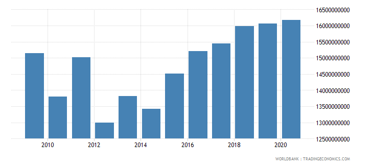 israel agriculture value added current lcu wb data