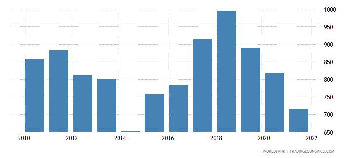 israel air transport freight million ton km wb data