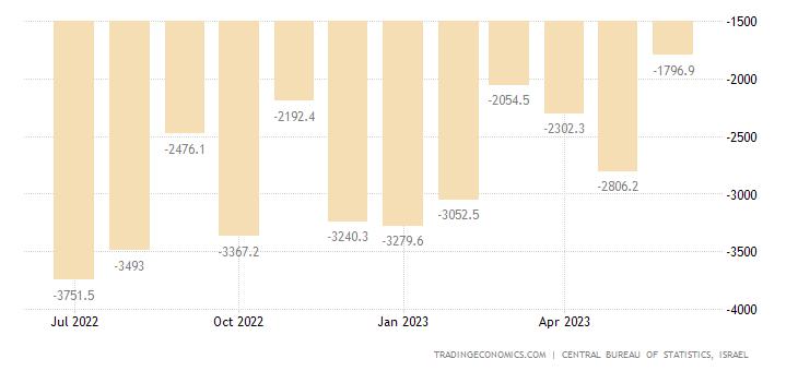 Israel Balance of Trade