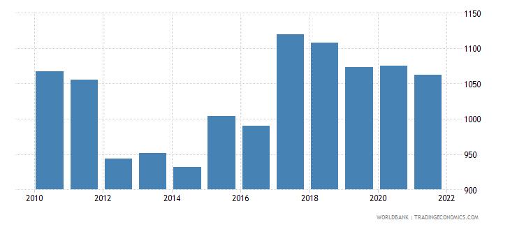 israel bank accounts per 1000 adults wb data