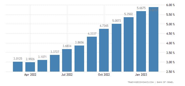 Israel Bank Prime Rate