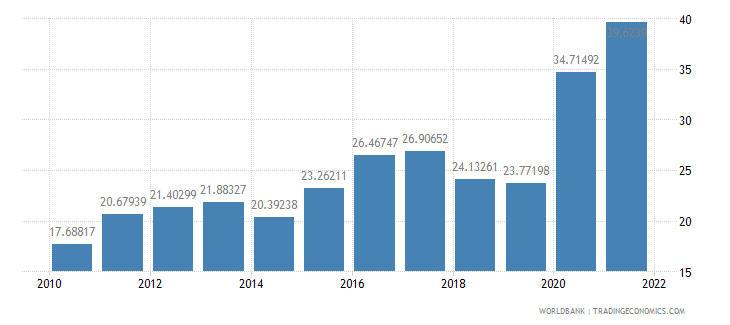 israel bank liquid reserves to bank assets ratio percent wb data