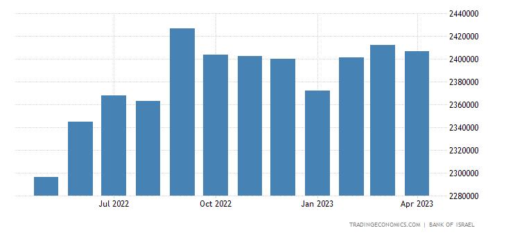 Israel Banks Balance Sheet