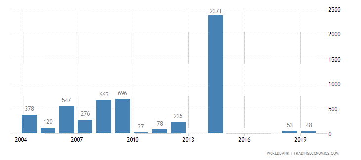 israel battle related deaths number of people wb data