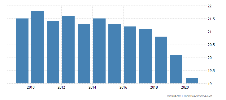 israel birth rate crude per 1 000 people wb data