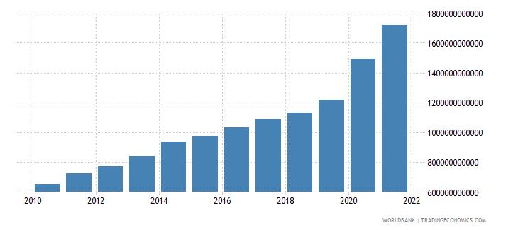 israel broad money current lcu wb data