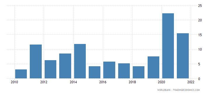 israel broad money growth annual percent wb data