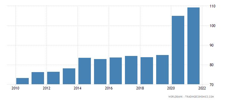 israel broad money percent of gdp wb data