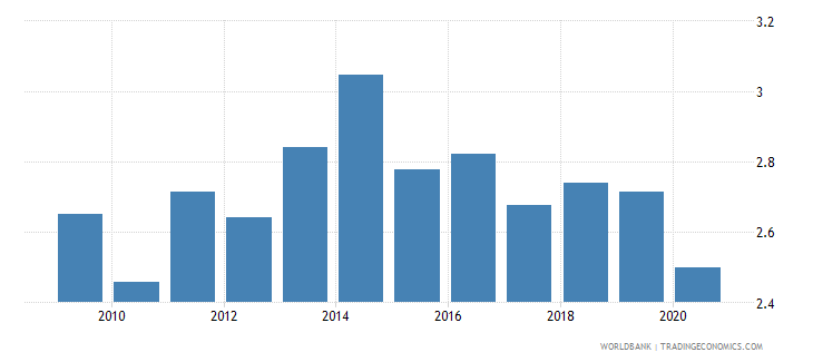israel broad money to total reserves ratio wb data
