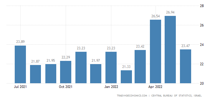 Israel Business Confidence
