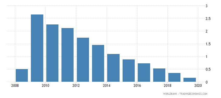 israel central bank assets to gdp percent wb data