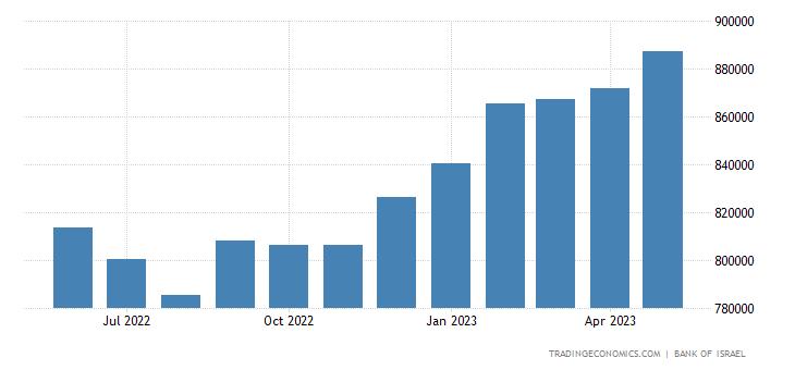 Israel Central Bank Balance Sheet