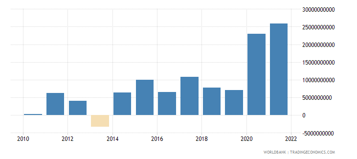 israel changes in inventories current lcu wb data