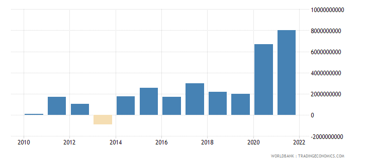 israel changes in inventories us dollar wb data